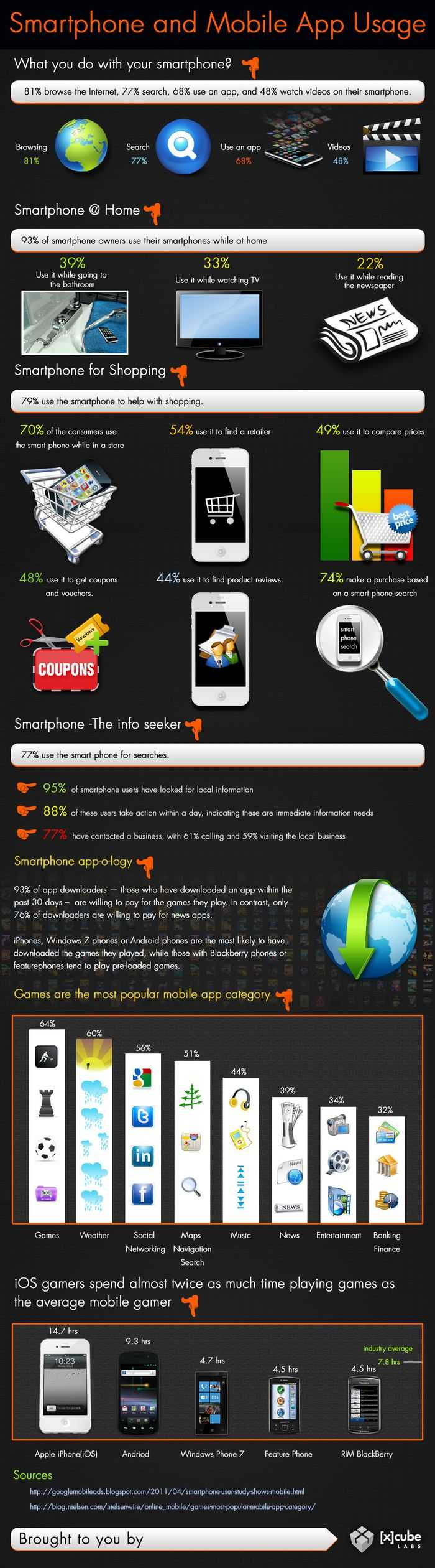 Smartphone and mobile app usage
