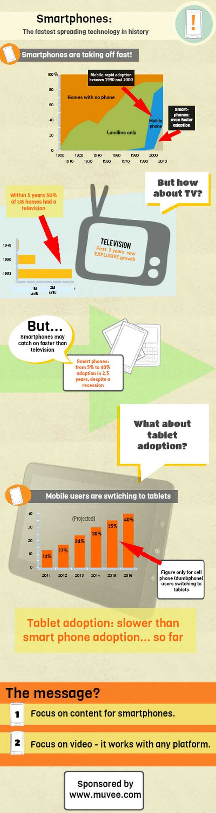 Smartphones: the fastest spreading technology in history? [infographic]