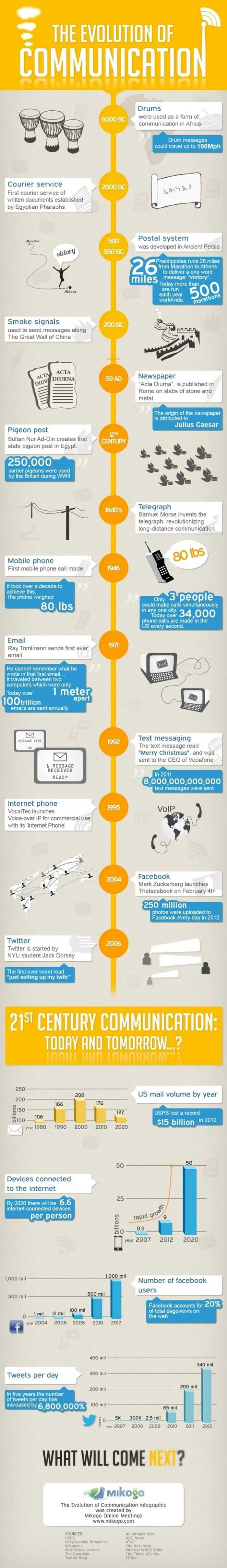 From Smoke Signals To Smartphones - The Evolution Of Communication