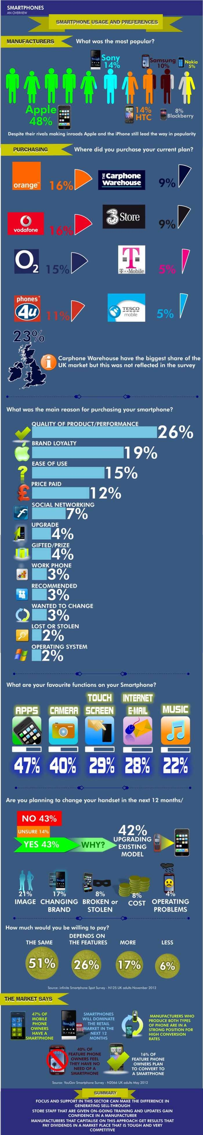 Smartphone Usage And Preferences - Infographics
